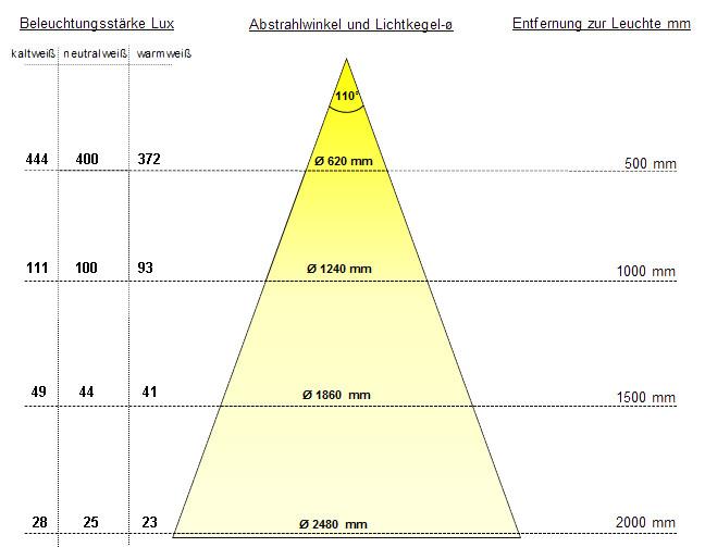 LED Einbauleuchte Hera FR 68-LED Dynamic 24V/4 Watt/Bohr-Ø 68 mm ...